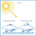 Illustration Atmospheric Radiation