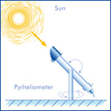 Illustration direct solar radiation