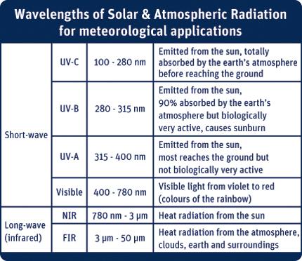 Solar Radiation Kipp Amp Zonen