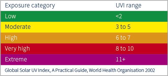 SUV-E UV radiometer - Kipp & Zonen